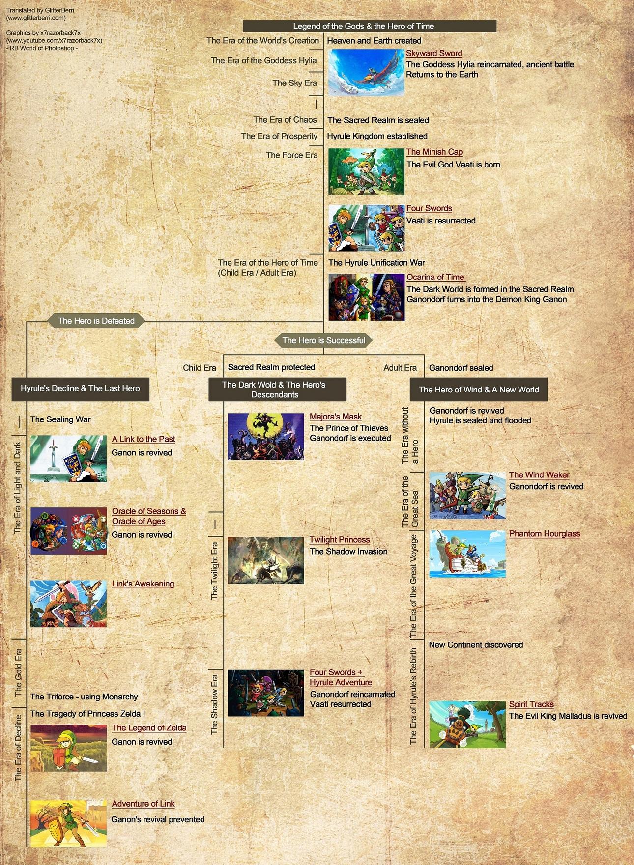 Hyrule Historia Timeline